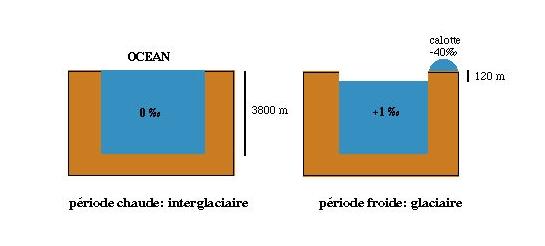 Bilan de masse de l'eau glaciaire / interglaciaire