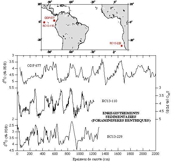 Trois séries temporelles de composition isotopique de l'oxygène ( δ18O) issues de carottes forées dans différentes régions de l'océan
