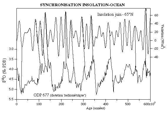 Corrélation δ18O / insolation pour une série océanique