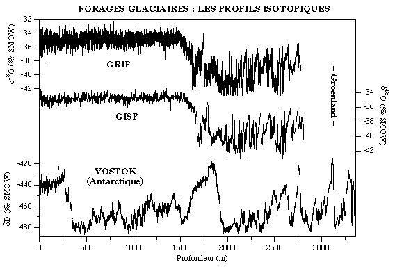 Variations de la composition isotopique en oxygène des calottes glaciaires obtenues à partir de trois forages, deux en Arctique, l'autre en Antarctique