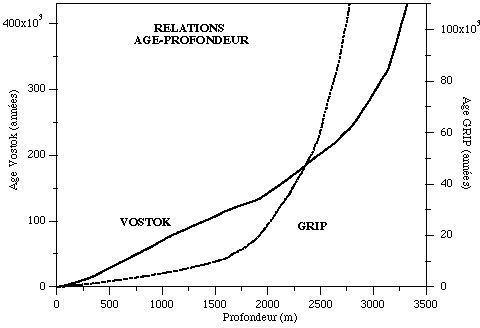 Relation âge-profondeur dans les calottes glaciaires