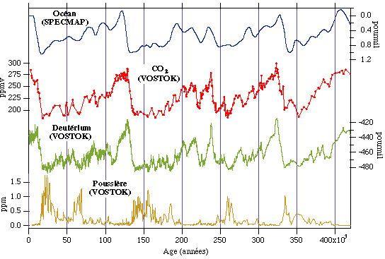 Variations temporelles de la composition de glaces provenant du site de Vostok (Antarctique) accompagnée d'une courbe de référence de l'évolution de la composition isotopique de l'oxygène de l'eau de mer au cours du temps (SPECMAP)