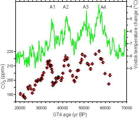 Teneur en CO2 et température