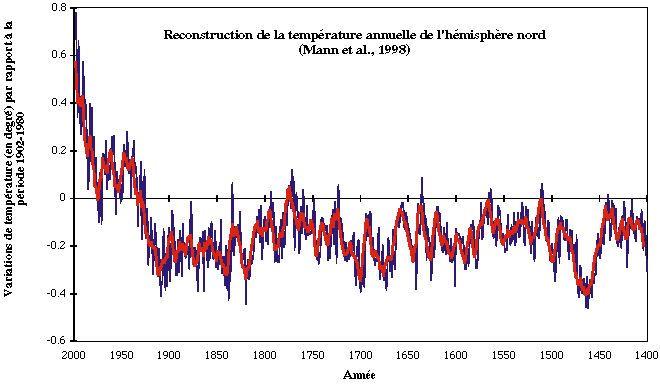 Température annuelle de l'hémisphère Nord sur 6 siècles