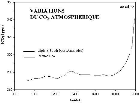 Teneur en CO2 de l'atmosphère depuis mille ans