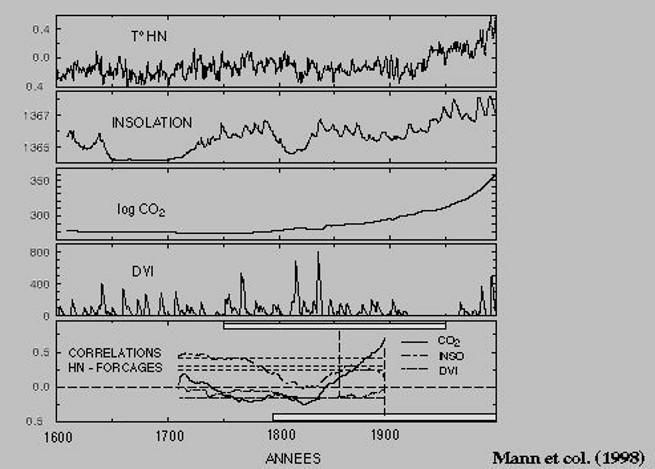Calcul de corrélation entre plusieurs facteurs susceptible d'agir sur la température