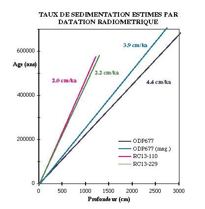 Estimation de taux de sédimentation, datation radiométrique