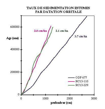 Estimation de taux de sédimentation, datation orbitale