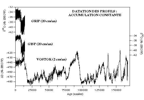 Profils datés, hypothèse d'accumulation constante