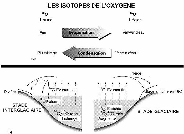 Processus de fractionnement isotopique de l'oxygène