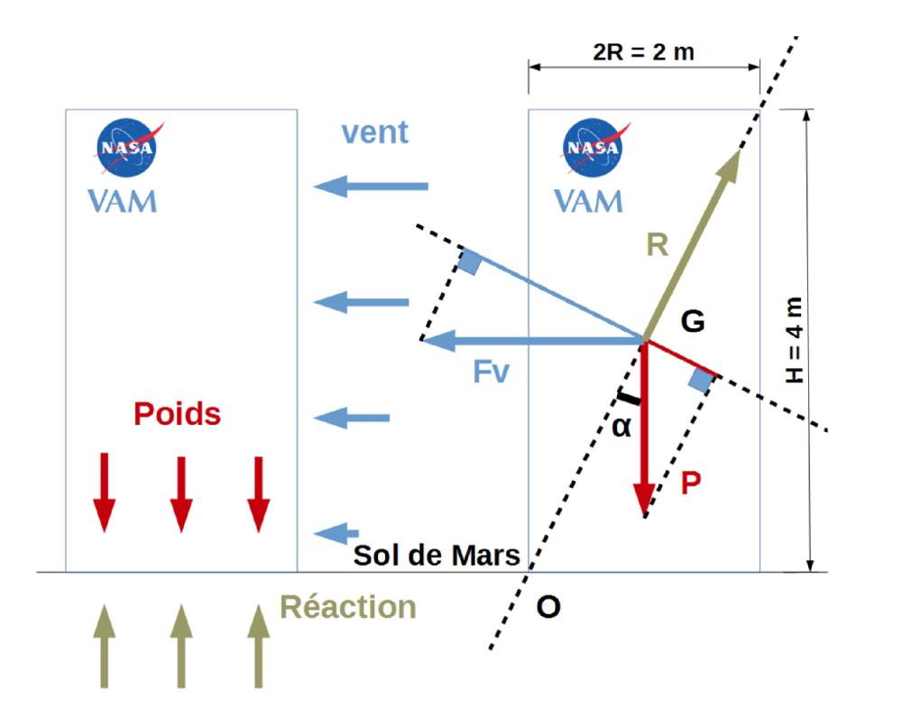 Schéma des forces à l'équilibre sur le VAM lors d'une tempête martienne