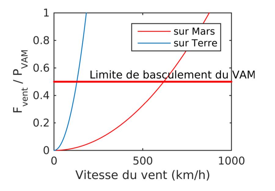 Rapport des forces exercées par la gravitation et le vent sur le VAM en fonction de la vitesse du vent sur Terre (en bleu) et sur Mars (en rouge)
