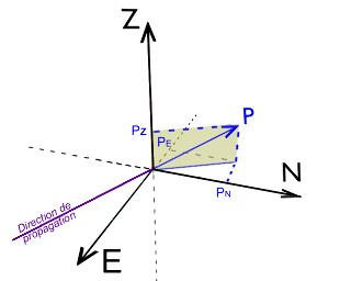 Mise en évidence des différentes composantes du déplacement de matière lié au passage de l'onde P sur les 3 axes d'un sismomètre