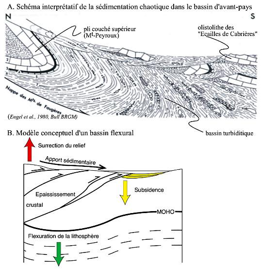 Interprétation de la sédimentation chaotique du Viséen-Serpukhovien et modèle conceptuel de basin flexural d'avant-pays