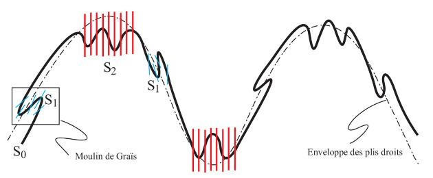Schéma de plis isoclinaux replissés par des plis droits synschisteux ou non