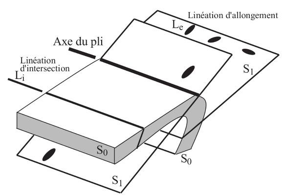 Schéma théorique montrant les relations entre plissement, schistosité, linéation d'intersection et linéation d'allongement