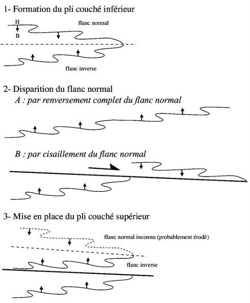 Schémas théoriques explicatifs de la disparition du flanc inverse du pli couché inférieur de la Montagne Noire avant la mise en place du plis couché supérieur