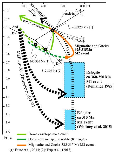 Trajets P-T-t suivis par les différents ensembles lithologiques de la zone axiale de la Montagne Noire