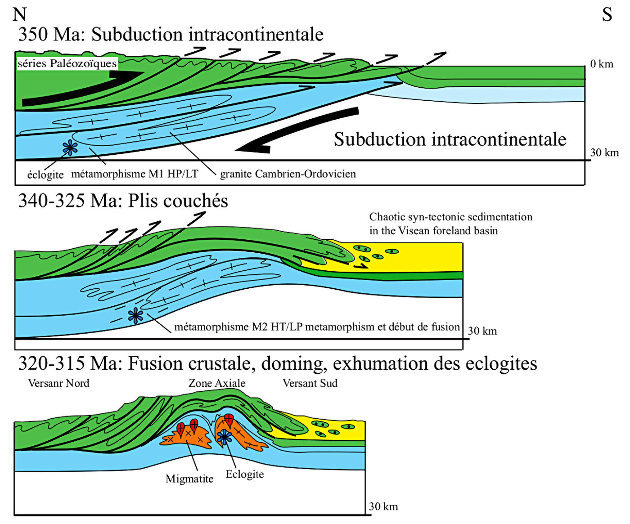 Un modèle possible de formation de la Montagne Noire à l'échelle crustale