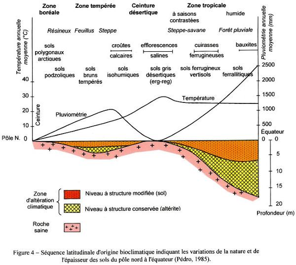 Influence des facteurs climatiques sur la pédogenèse