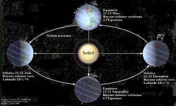 Position de la Terre sur son orbite autour du Soleil