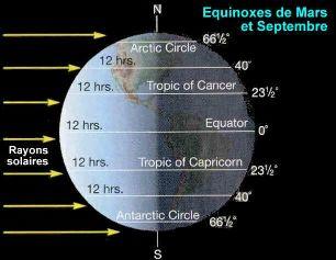 Équinoxes de mars et septembre