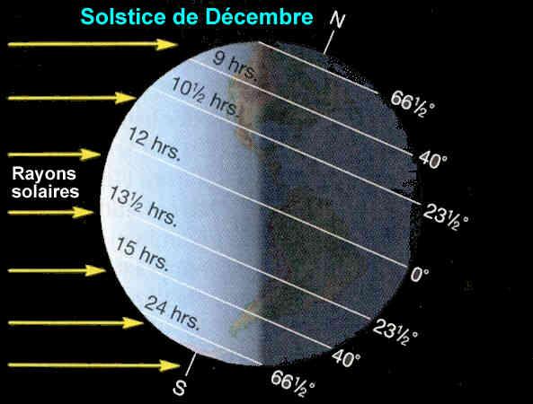 Solstice de décembre