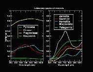 Spectres infra-rouge d'échantillons de roches martiennes obtenus à partir de la caméra panoramique des robots