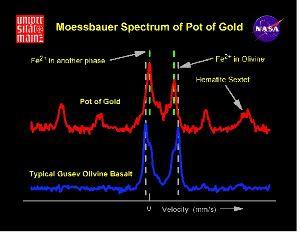 Spectre Moessbauer, résultat d'analyse de la roche Pot of Gold
