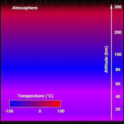Structure thermique de l'atmosphère