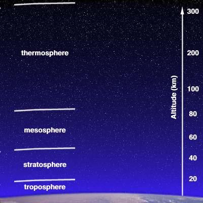 """Les 4 """"enveloppes"""" de l'atmosphère"""
