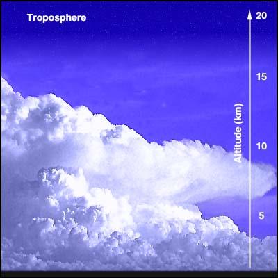 La troposphère