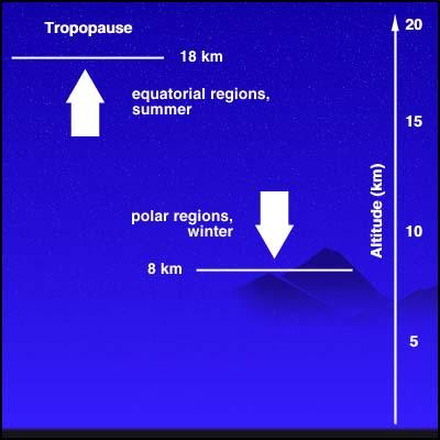 Épaisseur variable de la troposphère