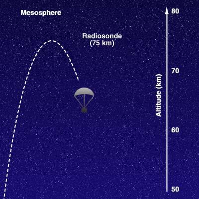 La mésosphère