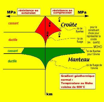 Profil rhéologique d'une lithosphère continentale