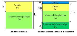 Modèle de McKenzie, amincissement lithosphérique homogène instantané