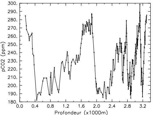 mesures de Pco2 réalisées dans les bulles de gaz en fonction de la profondeur du forage.