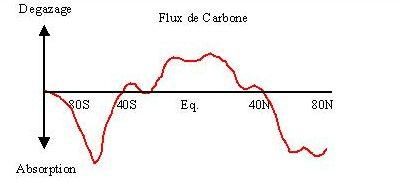 Flux de carbone de l'océan vers l'atmosphère en fonction de la latitude