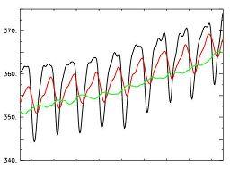 Variations de la concentration en CO2 atmosphérique pour les trois station A, B et C.