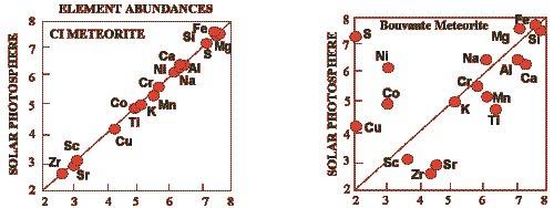 Comparaison entre la composition de la photosphère solaire et les météorites
