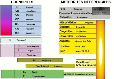 Classification des météorites