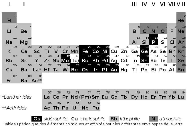 Tableau périodique des éléments chimiques et affinités pour les différentes enveloppes de la Terre