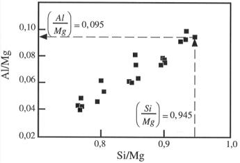 Évolution du rapport (Al/Mg) en fonction du rapport (Si/Mg) d'un ensemble de xénolithes mantelliques