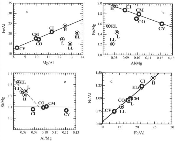 Évolution des rapports (Fe/Al) en fonction de (Mg/Al), (Fe/Mg) en fonction de (Al/Mg), (Si/Mg) en fonction de (Al/Mg) et (Ni/Al) en fonction de (Fe/Al) pour une série de chondrites