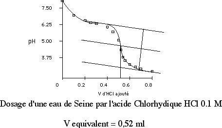 Dosage de l'alcalinité d'une eau de rivière.