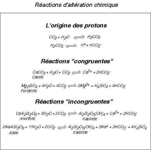 Réactions d'altération chimique.