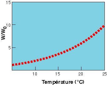 Résultats d'expériences de dissolution de minéraux en conditions contrôlées en fonction de la température.