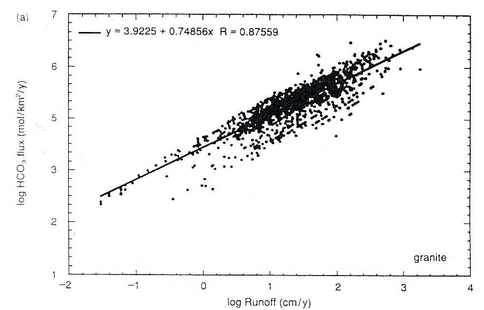 Flux de HCO3- dans des rivières granitiques en fonction du Runoff en cm/an. (Échelles log).
