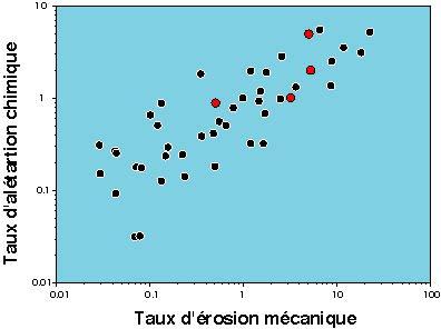 Corrélation entre l'altération chimique des continents (et donc la consommation de CO2) et le transport de sédiments.
