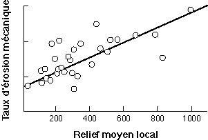 Relation, pour les grands fleuves, entre le transport de sédiments (comme indicateur de l'érosion mécanique) et le relief.